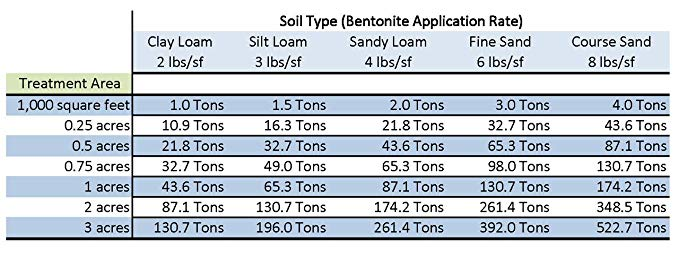 Application rates of Bentonite in various types of soils.